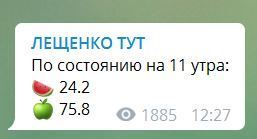 У мережу злили перші результати 2 туру виборів президента України