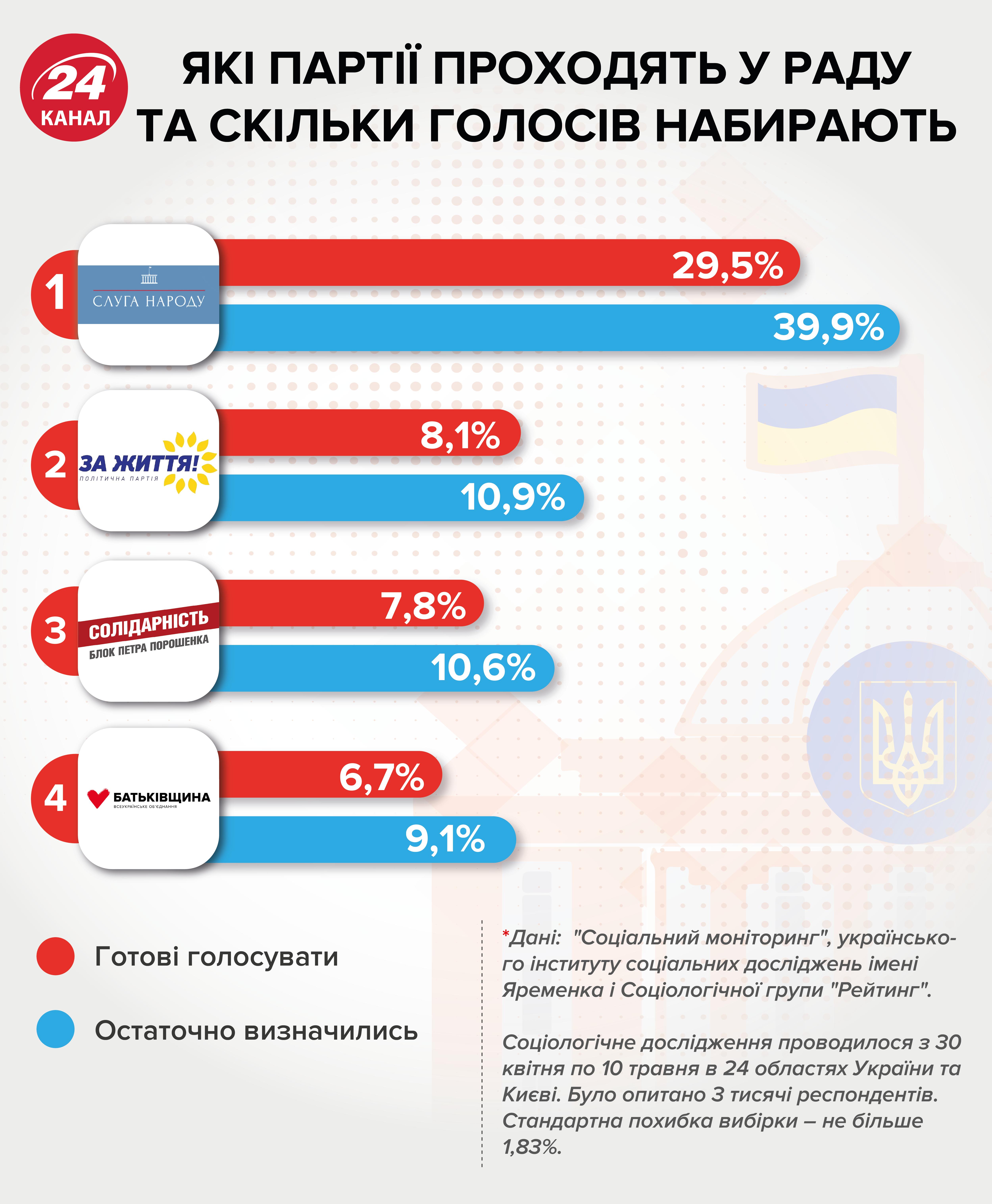 Які партії можуть пройти у Верховну Раду – інфографіка