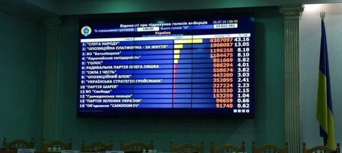 ЦВК порахувала 100%  бюлетенів: результати позачергових виборів до Ради