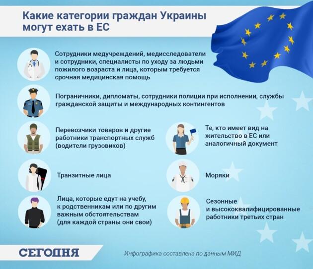 """Інфографіка: """"Які категорії громадян України можуть їхати до ЄС"""""""