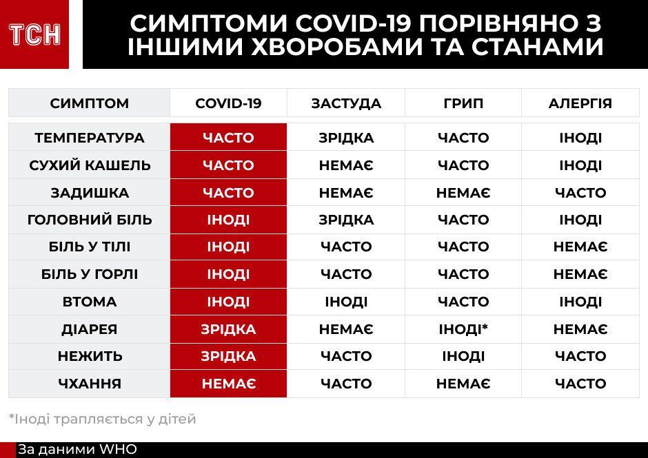 інфографіка, симптоми коронавірусу